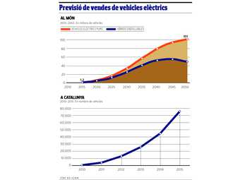 El vehicle elèctric 2