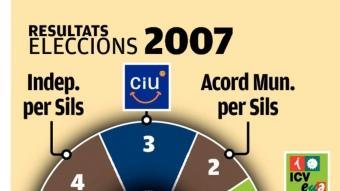 Resultats eleccions 2003 i 2007 Foto:EL PUNT