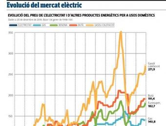 Evolució del preu de l'electricitat