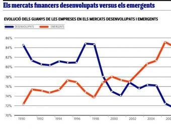 Els mercats financers desenvolupats vs els emergents
