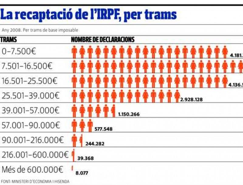 La recaptació de l'IRPF per trams
