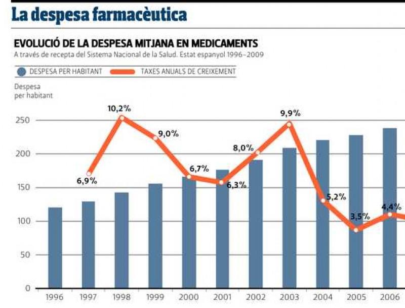 La despesa farmacèutica