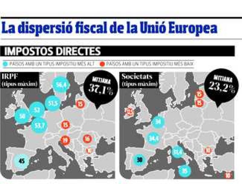 La dispersió fiscal a la Unió Europea.