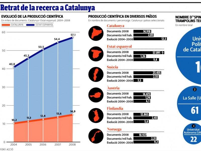 Estat de la recerca a Catalunya