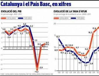 Catalunya i el Pais Basc, en xifres