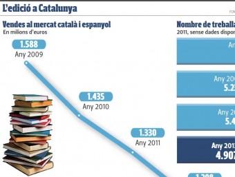 L'edició a Catalunya