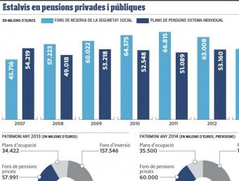 Estalvis en pensions privados i públiques