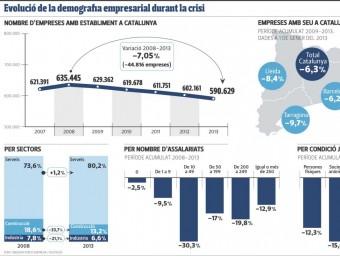 Evolució de la demografia empresarial durant la crisi