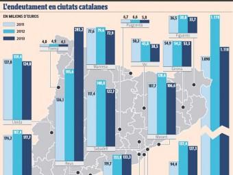 Evolució de l'endeutament a municipis catalans Foto:Eva Hernández