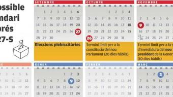 El calendari possible