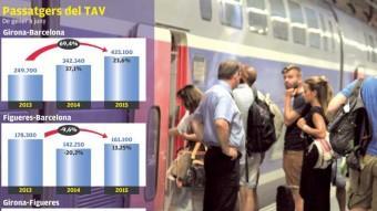 Principals dades sobre una fotografía de viatgers ahir a l'estació del TAV de Girona