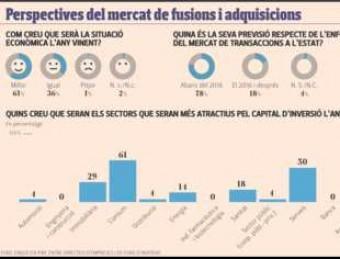 L'estat de les operacions corporatives a l'Estat espanyol