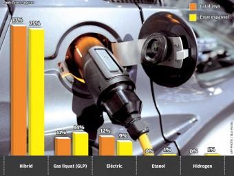 Preferències dels conductors segons la classe de vehicle Foto:EL PUNT AVUI