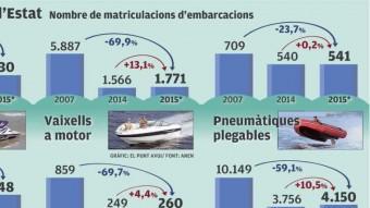 El sector nàutic a l'Estat Foto:EL PUNT AVUI