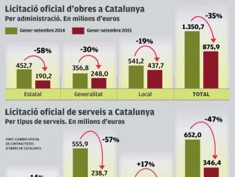 La licitació d'obra pública cau un 35% fins al setembre   Foto:EL PUNT AVUI