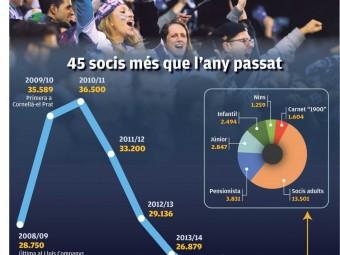 Gràfic evolució de socis de l'Espanyol. Foto:L'ESPORTIU