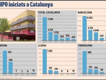 Evolució de l'HPO a Catalunya