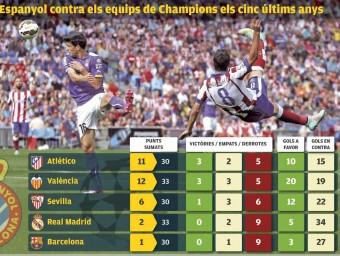 Els enfrontaments amb els cinc equips que disputen la Champions Foto:L'ESPORTIU