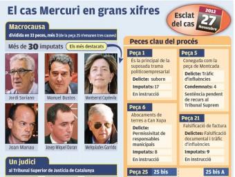 El cas Mercuri, en xifres.