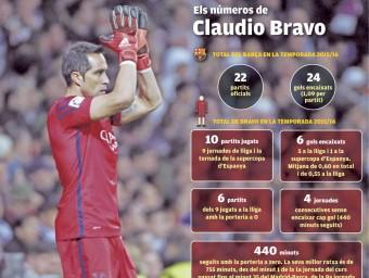 Els números de  Claudio Bravo Foto:L'ESPORTIU