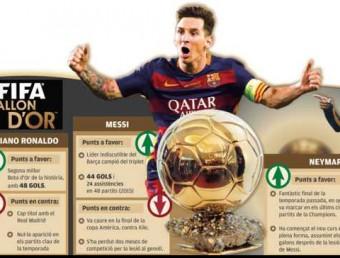Messi, Neymar i Cristiano, candidats a la Pilota d'Or Foto:L'ESPORTIU