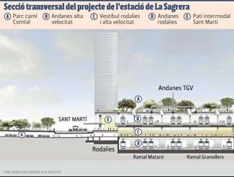 Secció transversal del projecte de l'estació de la Sagrera Foto:Gràfics
