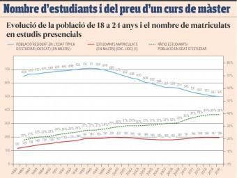 El preu de la matrícula univeritària s'ha disparat a Catalunya.