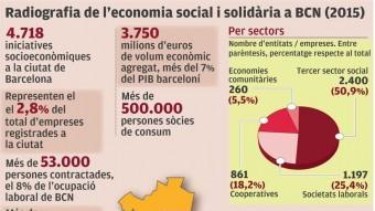 Radiografia de l'economia social Foto:EL PUNT AVUI