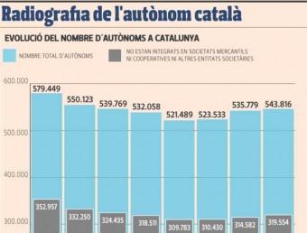 Radiografia de l'autònom català