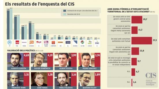 El CIS