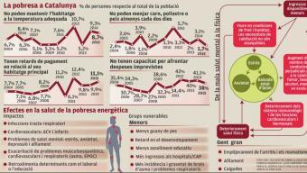 La pobresa energética és una qüestió d'urgencia