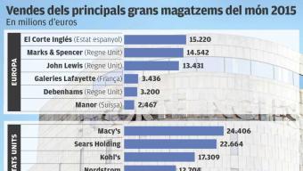 El Corte Inglés s'enlaira amb un 34% més de guanys Foto:Arxiu