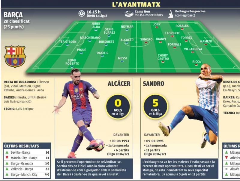 Les dades prèvies del Màlaga-Barça Foto:Infografia