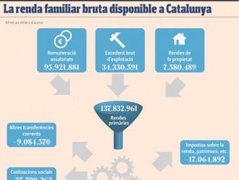 La formació de la renda familiar disponible bruta de les famílies catalanes