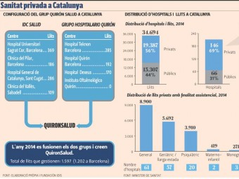 Sanitat privada a Catalunya