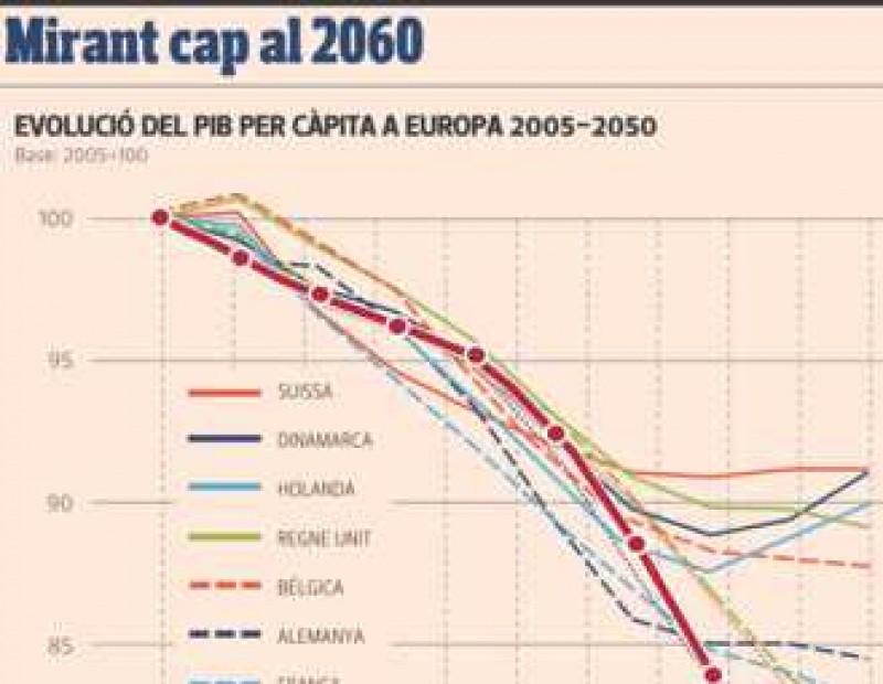 Mirant cap el 2060